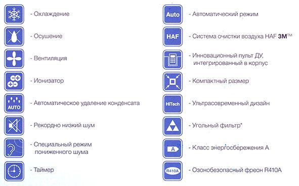 Функции мобильного кондиционера Electrolux Air Gate