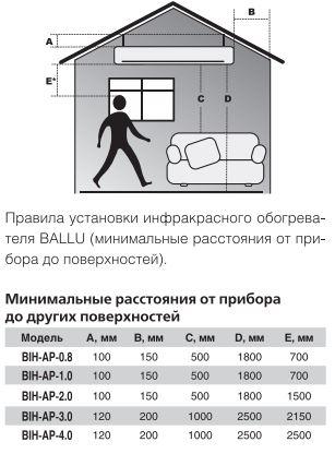 правила установки потолочного инфракрасного обогревателя